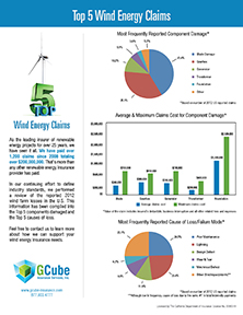 GCube's Top Wind Energy Insurance Claims